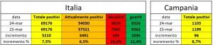 covid-19 grafico 25 marzo