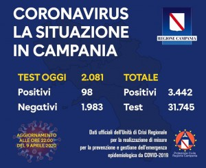 Coronavirus: Regione Campania.
