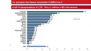 L'ISTAT pubblica i primi risultati sui test sierologici.